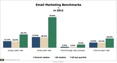 Top-Performing US Email Marketers Achieved an Average CTR of 8.3% Last Year