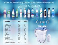 Water Filter Pitcher, Filtered Water Bottle, Water Pitchers, Drinking Water, Drinks, Drinking, Beverages, Drink, Beverage