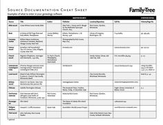 Source Citation Cheat Sheet - See examples of what to enter in your genealogy software for various source types, from censuses to cemetery transcriptions Genealogy Forms, Genealogy Search, Genealogy Sites, Genealogy Chart, Family Genealogy, Genealogy Humor, Family Tree Worksheet, Family Tree Templates, Family Tree Software