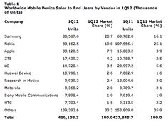 How can Android vendors compete with Samsung?  Industry research firm Gartner just released its latest data on mobile phone sales for the first quarter of 2012. There are some interesting points to be pulled out of this report that I wanted to address.