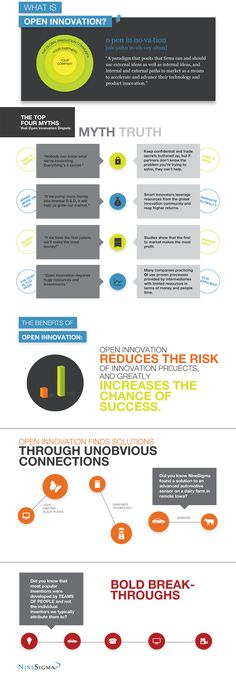 What is open innovation? #infographic