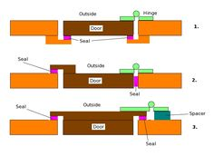 Teardrop door seal configurations - How To Build A Teardrop Trailer/Assembling the Doors - Wikibooks, open books for an open world