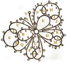 tatting visual patterns - Google Search