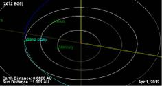 Graphic of April Fool's Day asteroid 's orbit. 2012 EG5 came closer to the Earth than the Moon, but there was no danger of its hitting us.
