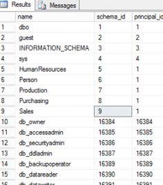 List All Database Schemas