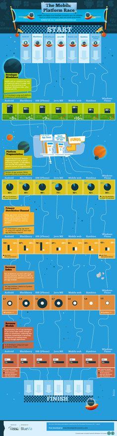 Infographics - The Mobile Platform Race - How Do Mobile Platforms Stack Up?