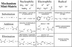 Main Types Of Organic Reactions and Mechanisms. Three main types  of organic reactions: - Substitution - Elimination - Addition (on double bond) (Oxidation/Reduction - inorganic) (acid base reaction (salt formation) - inorganic)  Three main organic reaction mechanisms: - nucelophilic... To read this article visit: http://www.thetutorpages.com/tutor-article/a-level-chemistry/main-types-of-organic-reactions-mechanisms/6851