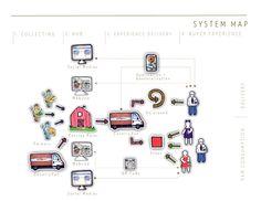 service system map - Google zoeken