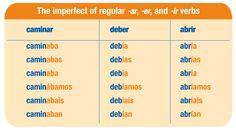 Verbos regulares: pretérito imperfecto