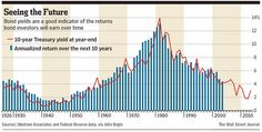 Seeing the Future, Bond Yields and Bond Returns - WSJ via A Wealth of Common Sense Making Mistakes, The Next, Investors, Bond, Marketing, Common Sense, Economics, Wealth, Finance