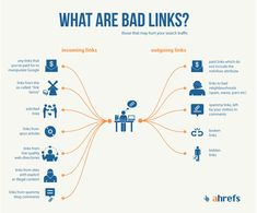 There is a lot of conflicting information about link building. And all that conflicting information can make it difficult to figure out what types of links you should be building to your site – or even if you should be building links at all. Digital Marketing Trends, Marketing Ideas, Media Marketing, Highlights, Seo Tips, Questions, Inbound Marketing, Seo Services, Search Engine Optimization