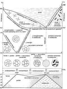 Steel ttt diagram science engineering pinterest diagram welding tips blacksmithing blacksmith shop ccuart Image collections
