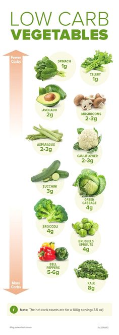 Keto Veggies - Visual Guide to the Lowest & Highest Carbs If you're going keto or simply want to cut back on carbs, look to this easy guide for the best low-carb veggies for your diet. Keto Diet Plan, Diet Meal Plans, Low Carb Diet, Ketogenic Diet, Candida Diet, Atkins Diet, Low Carb Recipes, Diet Recipes, Healthy Recipes