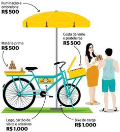 Discover recipes, home ideas, style inspiration and other ideas to try. Food Cart Design, Food Truck Design, Cake Shop Design, Vendor Cart, Bike Food, Bussines Ideas, Street Vendor, Butterfly Cakes, Street Food