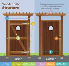 Wooden Gate: Design and Structural Elements