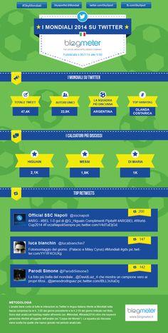Infografica sull'andamento dei Mondiali 2014 su Twitter in lingua italiana. (06/07/2014)