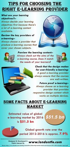 This infographic provide information on Tips For Choosing The Right E-Learning Provider. For more info please visit: http://www.londontfe.com