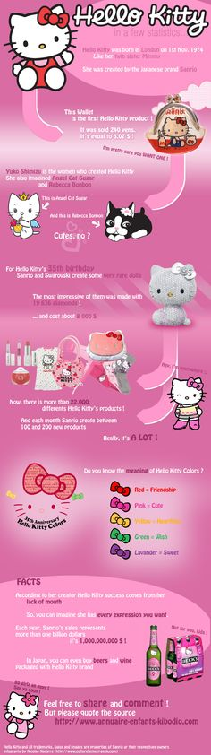 Created in 1975 by the Sanrio society, Hello Kitty has become a real phenomenon of society which doesn't only reach the little girls but women of all ages
