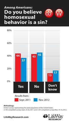 Sad reality that According to a November 2012 survey of adults in the U.S., fewer believe homosexuality is a sin.