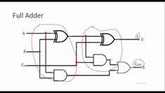 Full Adder Explained in Urdu Electronic Engineering, Electrical Engineering, Electric Shock, Articles, Engineering, Power Engineering