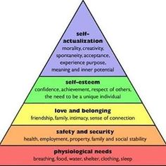 """Clinicians often refer to this diagram (Maslow's Hierarchy of Needs) to help their clients understand the process to personal fulfilment. Initially this can seem like/sound like some """"psychological mumbo-jumbo"""" but if you truly think about it, it is enlightening. #PurposefulWednesdays  #Intentionalliving  #Robinmayonline  #Livelife #Purpose #Destiny"""