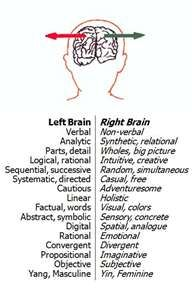 Learned all this in neuropsych, see if you can find what's out of place