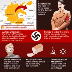 The Rise of Nazi Germany: An Interactive Lesson