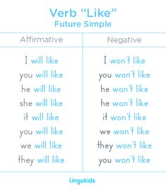 "As usual in English, the future tense of the verb ""like"" is formed by adding the word ""will "" just before the verb ""like"" for affirmative sentences, and the word ""won't "" for negative sentences. #verb #like #future #english #lingokids #esl #education #learn"