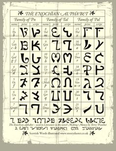 The Enochian Alphabet, also known as the Angelic Alphabet was revealed to Dr. John Dee and Edward Kelley during their scrying sessions, when various texts and tables where said to be received from Angels. The term Enochian comes from the Biblical figure Enoch, who was a source hidden mystical knowledge. It is written from right to left and has been used by modern occultists such as Aleister Crowley.