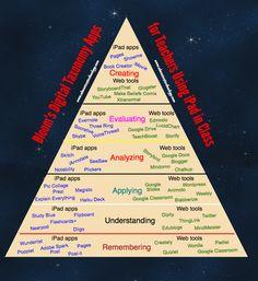 New Bloom's Digital Taxonomy Poster for Teachers