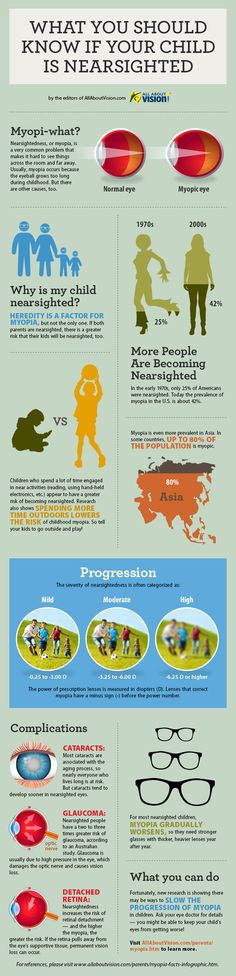 Terrific new infographic on what parents need to know about nearsightedness (myopia)!