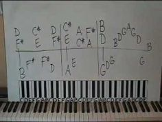 PIANO LESSONS BY EAR - Rock Ballad Style From The 1980s