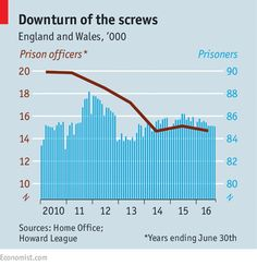 Jails break | The Economist