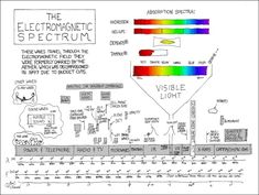 Hand-drawn electromagnetic spectrum