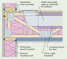 How to Insulate a Cold Floor: Properly air-sealed floors exposed on the underside to outdoor temperatures will have better energy performance. Basement Insulation, Spray Foam Insulation, Types Of Insulation, Best Insulation, Wall Insulation, Fine Homebuilding Magazine, Hvac Ductwork, Garage Solutions, Floor Framing