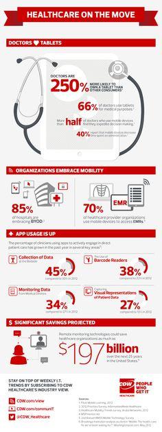 Los médicos se hacen móviles #infografia #infographic #health
