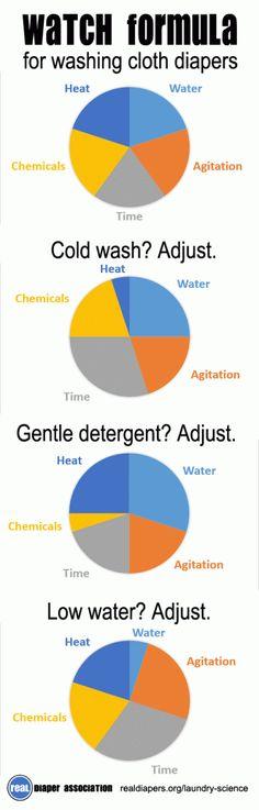 WATCH formula adjustments - Cloth Diaper Laundry Science