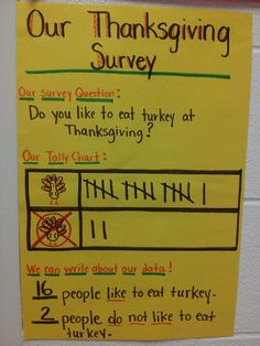 Thanksgiving turkey survey - great way to teach young ones about using data. Turkey Kindergarten, Kindergarten Thanksgiving, Kindergarten Social Studies, Fall Preschool, Kindergarten Classroom, Thanksgiving Turkey, Thanksgiving Craft Kindergarten, Preschool Activities, November Preschool Themes