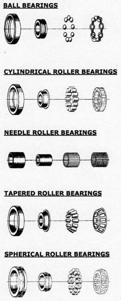 A very informative pin about the different kinds of bearings !