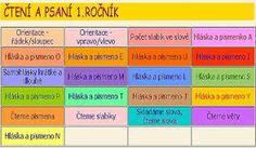 Výsledek obrázku pro čtení psaní Periodic Table, Periotic Table, Periodic Table Chart