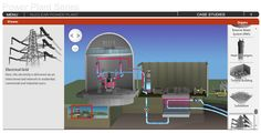 Worldwide, over 400 nuclear power plants provide of the world's electricity. How does a nuclear power plant work? Find out in this interactive drag and drop game! Science Games, Science For Kids, Electrical Grid, Nuclear Power, Water Systems, Educational Games, Case Study, Chemistry, Physics