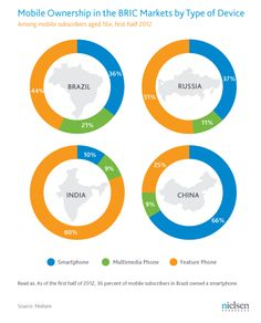 Mobile Ownership in the BRIC Markets by type of Device (Nielsen 2012)