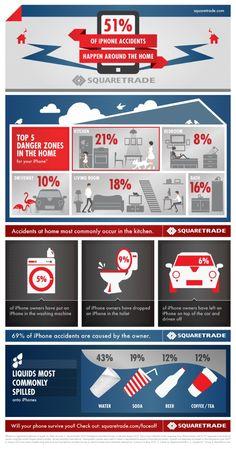 ¿Sitios dónde sufre más accidentes el iphone!