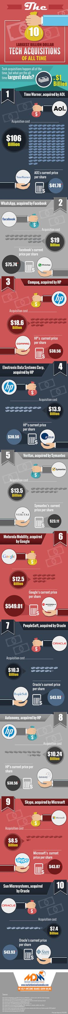 The 10 Biggest Tech Acquisitions of All Time (Infographic)