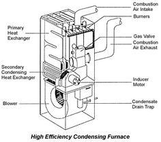 High Efficiency Gas Furnace diagram.