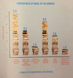 Books by the Numbers. #statistics #estimation #graphs #bestsellers #humor #guesstimation
