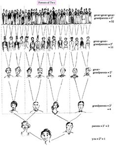 family tree math-- I like this because it makes me realize how many angels are watching out for me :)