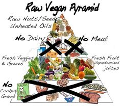 The Raw Food Diet: One of the most popular diets for health  Posted on October 27, 2010 ... Does anyone remember the Spa of Embarassing Illnesses on Channel 4? Raw Food was the diet of choice for the participants to help cure their conditions. With raw pasta and raw desserts, it was my first encounter with Raw. Since then doing the Raw Food Diet, I have seen some really amazing results!