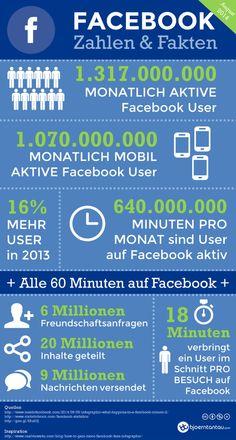 Social Media - Infografik: Wie groß ist Facebook wirklich?