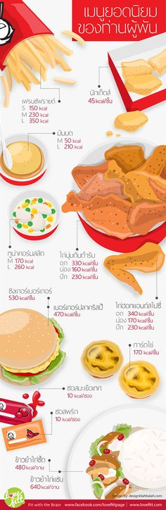 Infographic - Calories of food in KFC Monitor, Calorie Counter, Healthy Exercise, Tips & Tricks, Food Drawing, Play Food, Food Facts, Clean Recipes, Health Diet